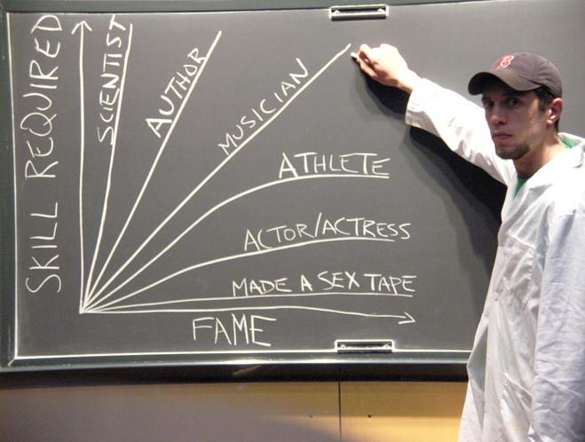 fame-vs-skill